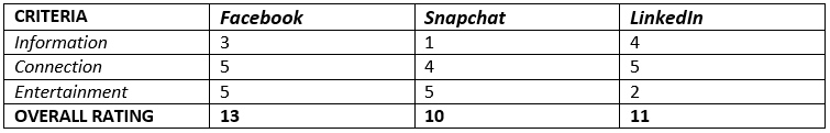facebook, snapchat and linkedin competition analysis information connection and entertainment overall rating