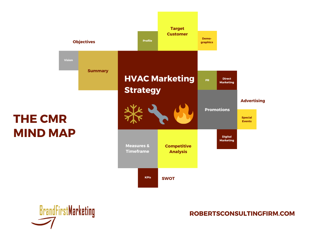 hvac marketing strategy mind map