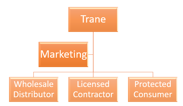hvac equipment marketing hierarchy