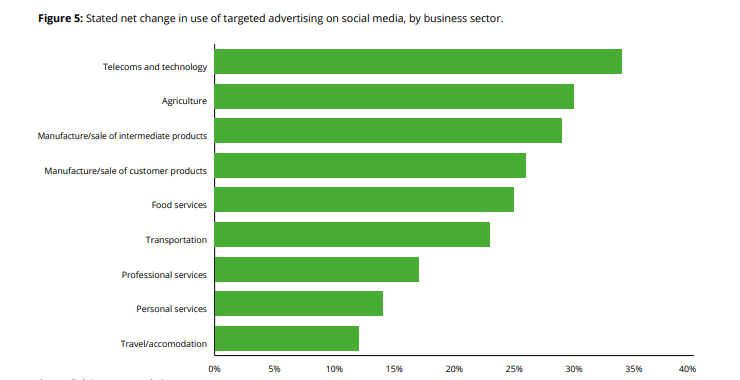 targeted advertising by business sector